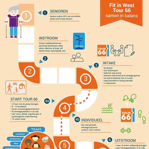 Infografic Tour66 voor Fit in west, gemeenste Amsterdam